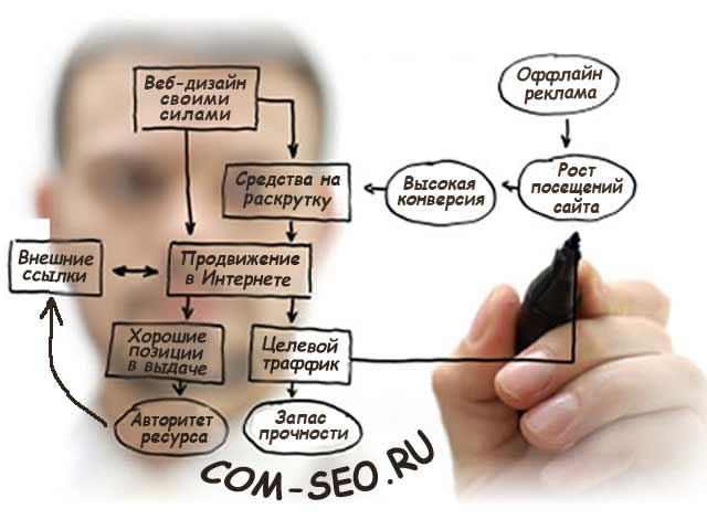 лучшее продвижение сайтов в московской области
